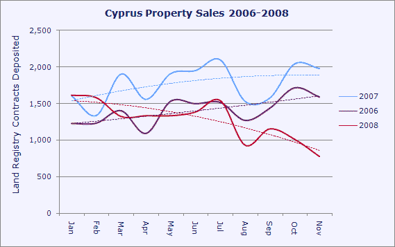 Cyprus property sales 2006 - 2008