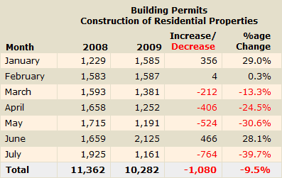 Number of residential properties for which permits have been issued