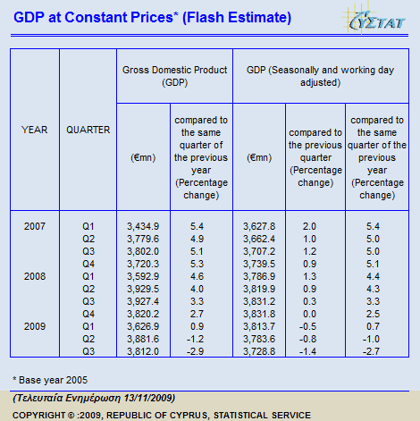 GPP at Constant Prices (source: Cyprus Statistical Service)