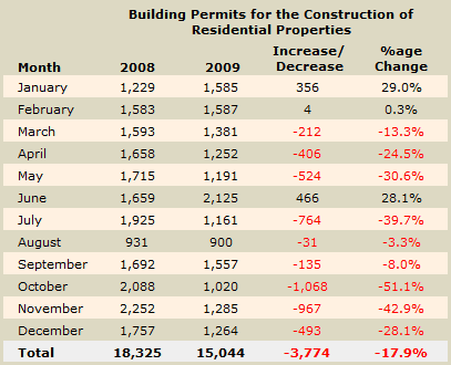 Building Permits issued in Cyprus during 2009