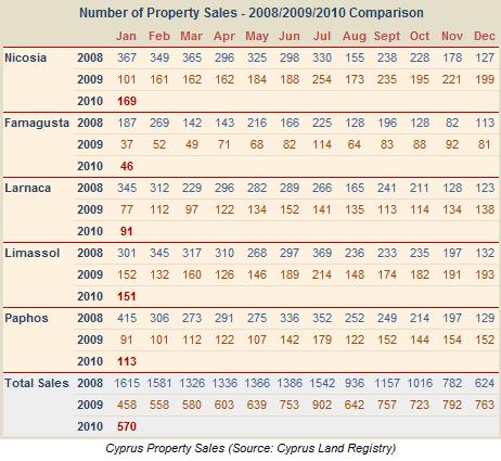 Cyprus property sales - January 2010 comparison chart