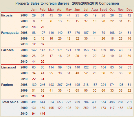 Sales of Cyprus property to foreigners February 2010