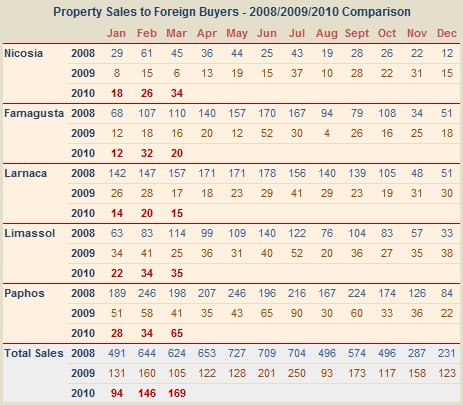 Cyprus: Foriegn property sales March 2010