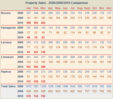 Cyprus: All property sales March 2010