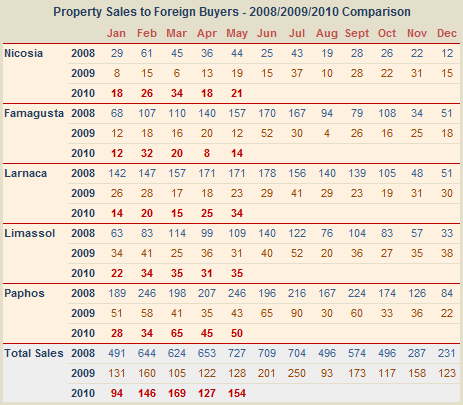 Property sales to non-Cypriots to May 2010