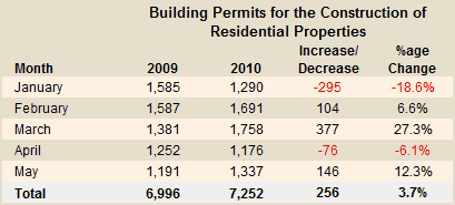 Cyprus building permits - May 2010