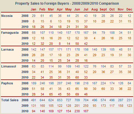 Cyprus overseas property sales - July 2010