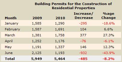Cyprus building permits - June 2010