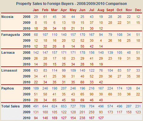 Sales of property in Cyprus to overseas buyers