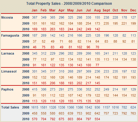 Cyprus property sales 2008,2009, 2010 comparision chart