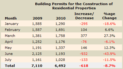 Cyprus building permits July 2010