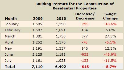 Cyprus building permits July 2010