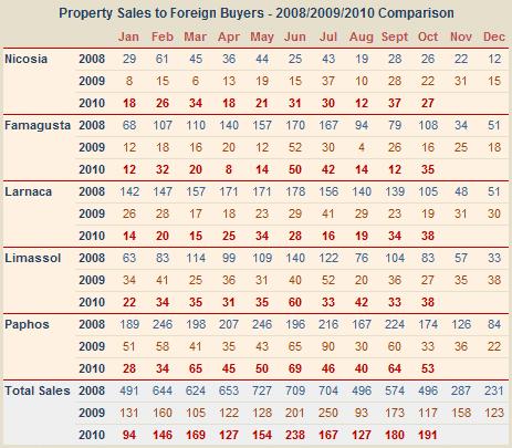 Sales of Cyprus property to overseas buyers - October 2010