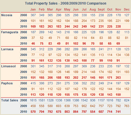 Cyprus property sales November 2010