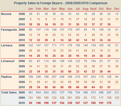 Sales of Cyprus property to overseas buyers - November 2010