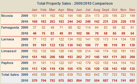 Cyprus property sale numbers - 2010 vs 2009