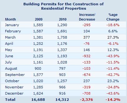 Cyprus building permits - December 2010