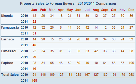 Cyprus property sales to foreign buyers - January 2011