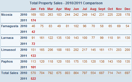 Cyprus property sales - January 2011
