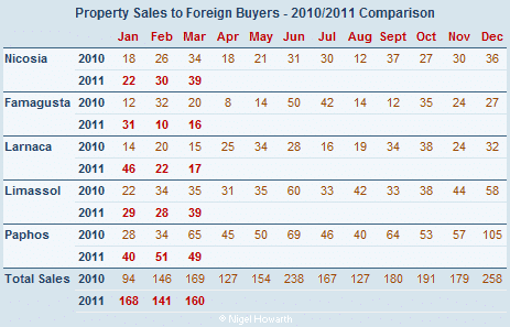 Sales of property in Cyprus to foreign buyers March 2011
