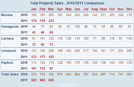 Total sales of property in Cyprus March 2011