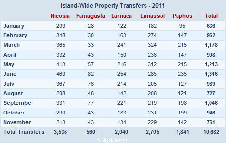 Cyprus property transfers - November 2011