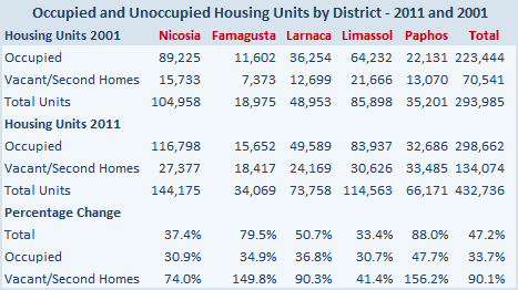Cyprus housing units 2001 and 2011