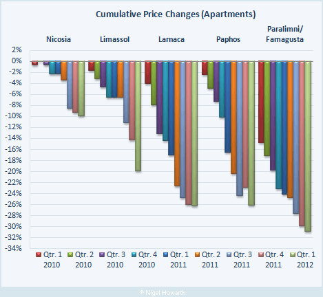 Cyprus property prices (residential apartments)