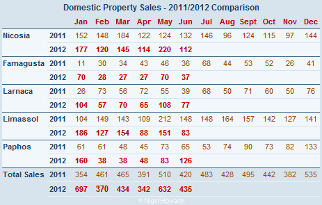Cyprus property sales (domestic) June 2012