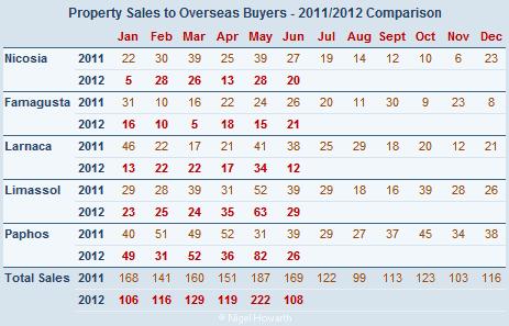 Cyprus property sales (overseas) June 2012