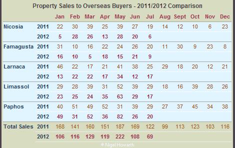 Cyprus property sales - overseas market - jul12