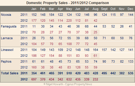 Cyprus property sales (domestic market) - August 2012