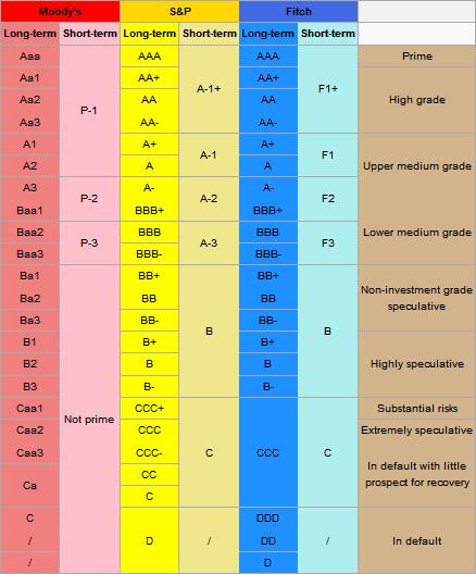 Credit Rating Chart