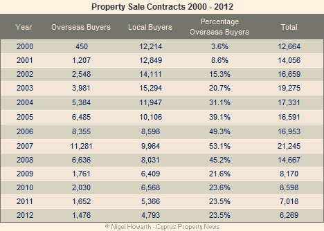 Cyprus Property Sales 2000-2012