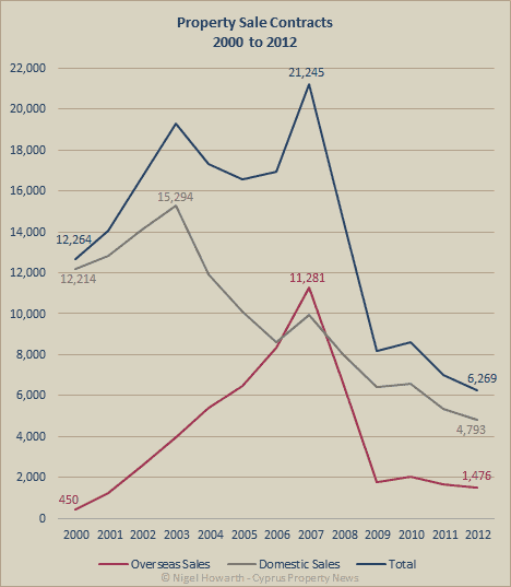 Cyprus property sales chart 2000-2012