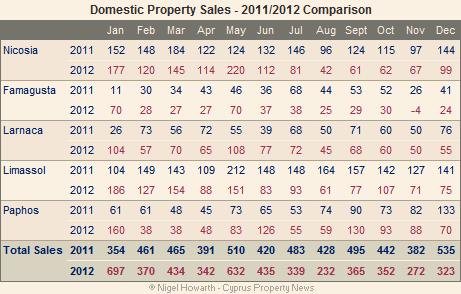 Cyprus domestic property sales