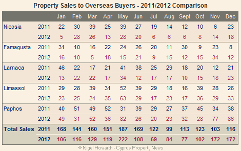 cyprus_overseas_property_sales_Dec_2012