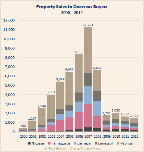Cyprus overseas sales chart 2000 to 2012