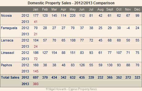 Cyprus_domestic_sales_jan13