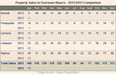 Cyprus_overseas_sales-Jan13
