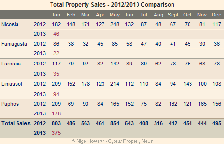 cyprus property sales January 2013