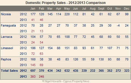 Cyprus domestic property sales February 2013