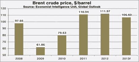 brent crude oil price