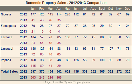cyprus property sales - domestic market