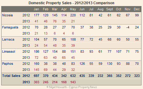 Cyprus domestic property sales - May 2013