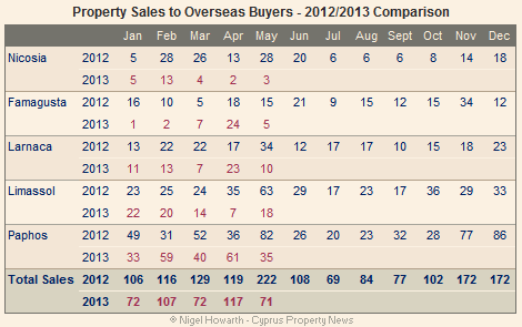 Cyprus overseas property sales - May 2013