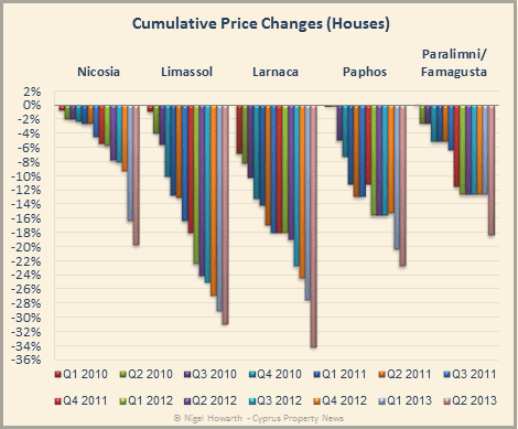 Cyprus house price changes