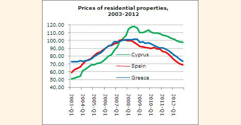 Residential Property Prices 2003-2012