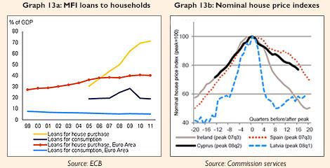 EC graphs Cyprus housing market
