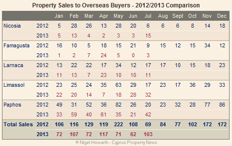 Sales to overseas investors - July 2013